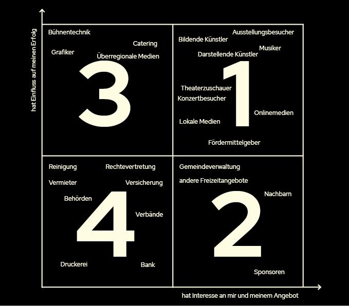 Kulturverein Matrix Zielgruppe